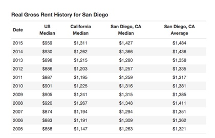 Real Gross Rent History for San Diego